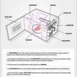 How Do Microwaves Work?
