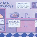 How to Cook Frozen Chicken