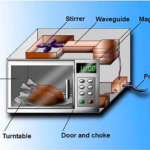The Tech Behind Microwave – How does it work? | Techno FAQ