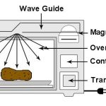 Microwave Oven – Advantages And Disadvantages   Your Lovely Kitchen