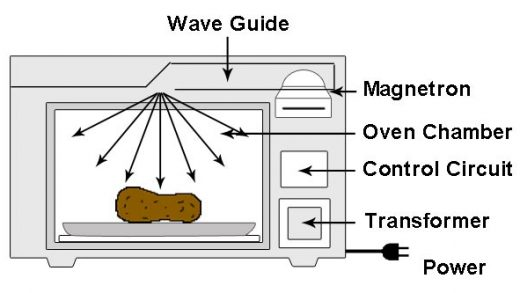 Creating Sparks in the Microwave | ScienceOfAppliance