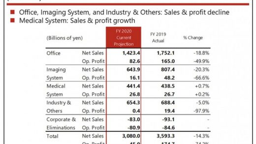 Canon Q2 financial results: Imaging division still profiting, but down  93.9% year-over-year: Digital Photography Review