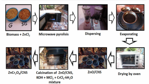 ChemEngineering   Free Full-Text   Influence of Pyrolysis Parameters Using  Microwave toward Structural Properties of ZnO/CNS Intermediate and  Application of ZnCr2O4/CNS Final Product for Dark Degradation of Pesticide  in Wet Paddy Soil  