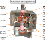 How to Test a Microwave's Magnetron ~ How to